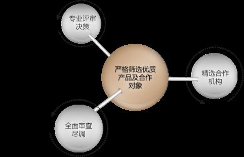 洪泰财富产品筛选